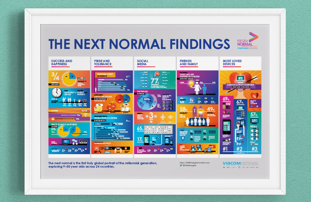 "Viacom International Media Networks asked ERTL Design to create six infographics and a poster to sum up their findings for ""The Next Normal: An Unprecedented Look at Millennials Worldwide"" study (Foto ERTL Design)"
